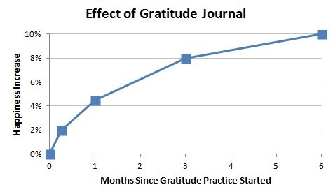 Effects of Gratitude